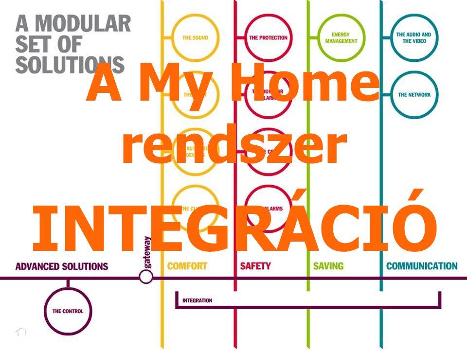 The introduction of MH INTEGRÁCIÓ A My Home rendszer