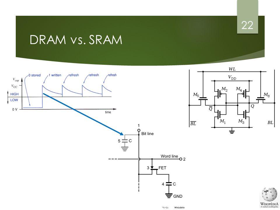 DRAM vs. SRAM 22 Forrás: Wikipédia