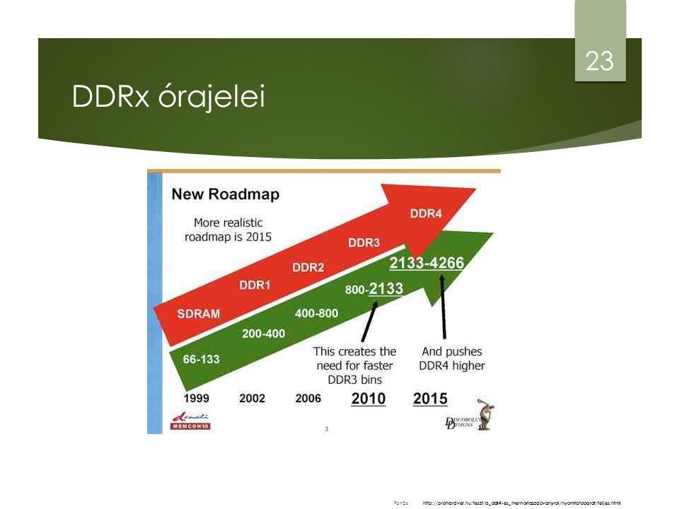 DDRx órajelei 23 http://prohardver.hu/teszt/a_ddr4-es_memoriaszabvanyrol/nyomtatobarat/teljes.html Forrás:
