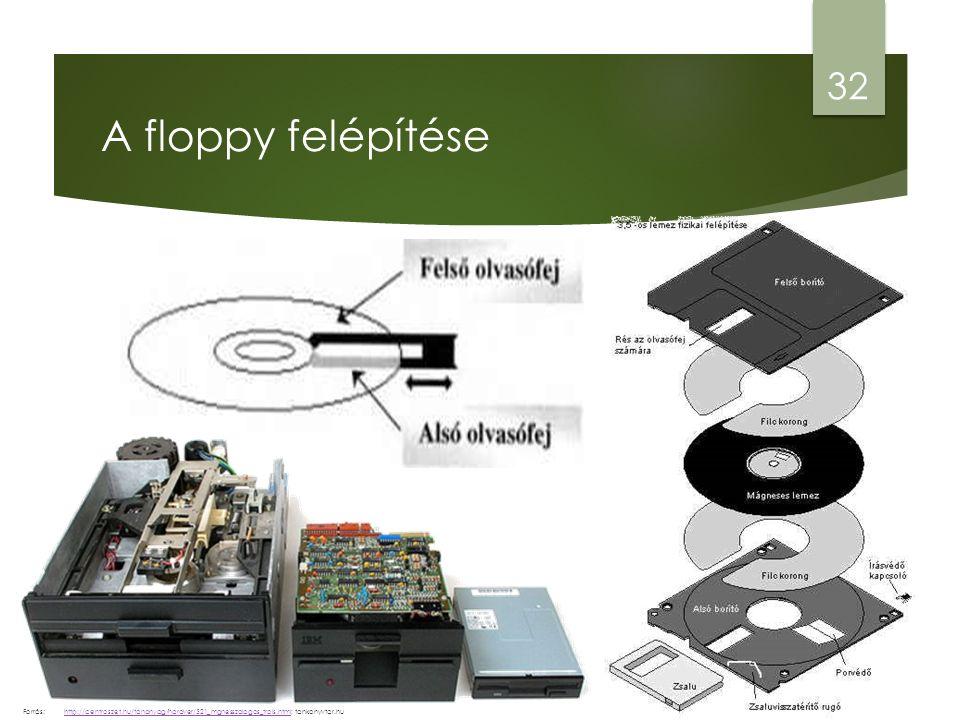 A floppy felépítése 32 http://centroszet.hu/tananyag/hardver/521_mgnesszalagos_trols.htmlhttp://centroszet.hu/tananyag/hardver/521_mgnesszalagos_trols