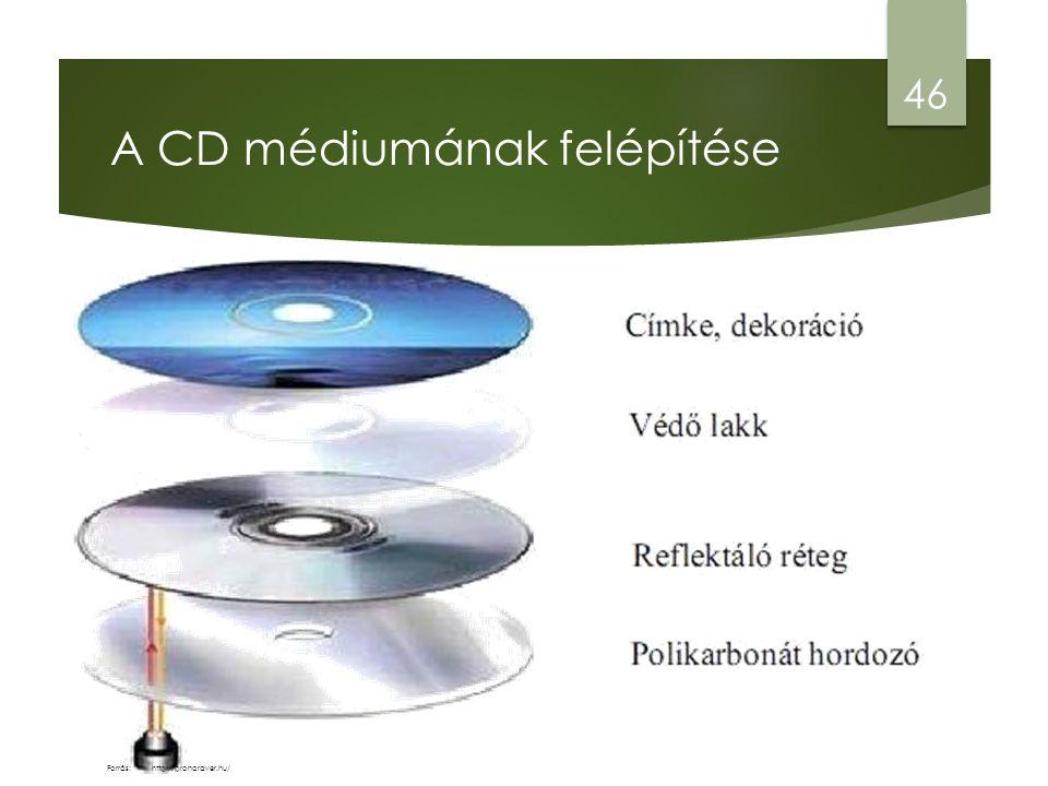 A CD médiumának felépítése 46 http://prohardver.hu/Forrás: