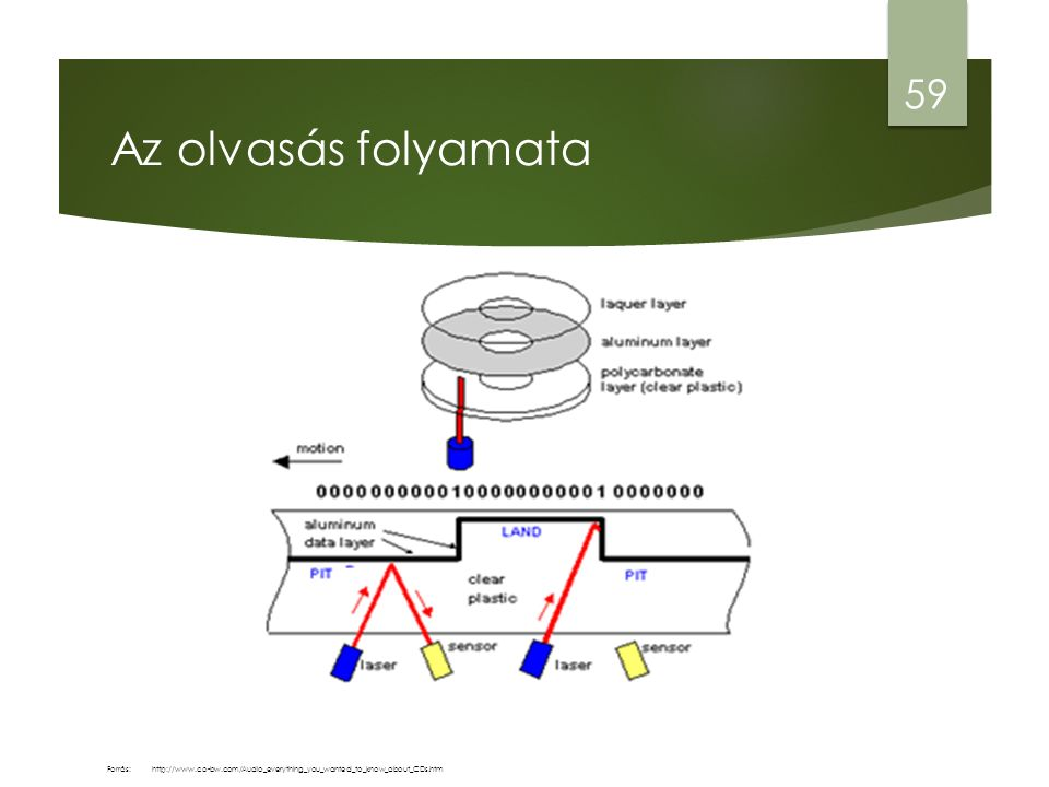 Az olvasás folyamata 59 http://www.co-bw.com/Audio_everything_you_wanted_to_know_about_CDs.htmForrás: