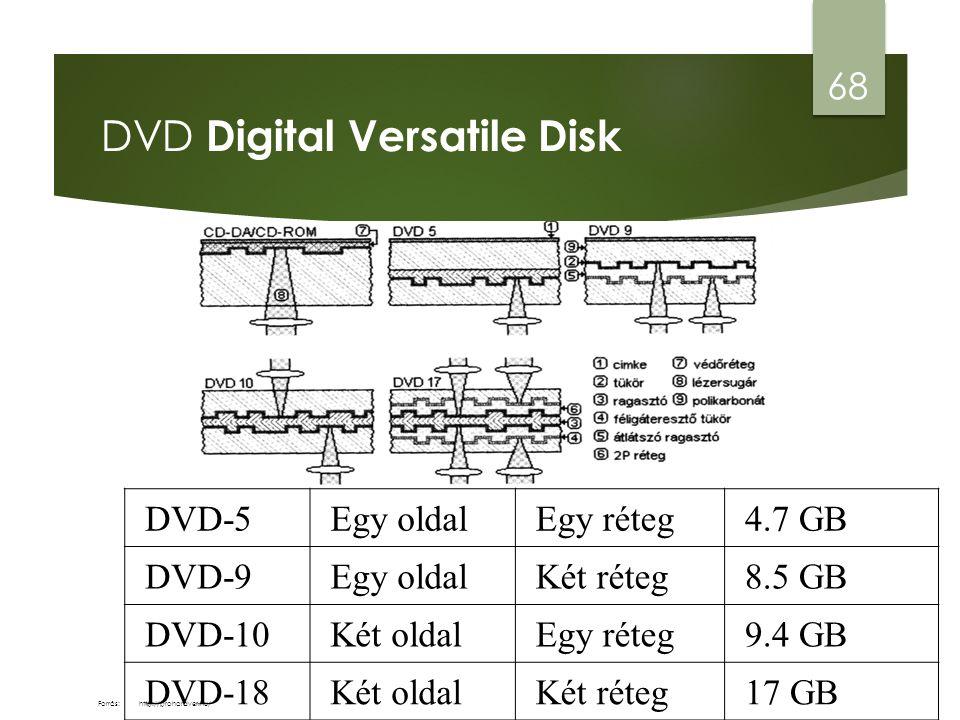 DVD Digital Versatile Disk DVD-5Egy oldalEgy réteg4.7 GB DVD-9Egy oldalKét réteg8.5 GB DVD-10Két oldalEgy réteg9.4 GB DVD-18Két oldalKét réteg17 GB 68