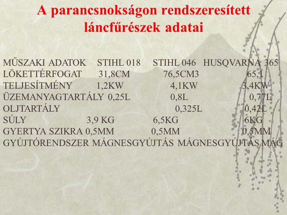 A parancsnokságon rendszeresített láncfűrészek adatai MŰSZAKI ADATOK STIHL 018 STIHL 046 HUSQVARNA 365 LÖKETTÉRFOGAT 31,8CM 76,5CM3 65,1 TELJESÍTMÉNY 1,2KW 4,1KW 3,4KW ÜZEMANYAGTARTÁLY 0,25L 0,8L 0,77L OLJTARTÁLY 0,325L 0,42L SÚLY 3,9 KG 6,5KG 6KG GYERTYA SZIKRA 0,5MM 0,5MM 0,5MM GYÚJTÓRENDSZER MÁGNESGYÚJTÁS MÁGNESGYÚJTÁSMÁG