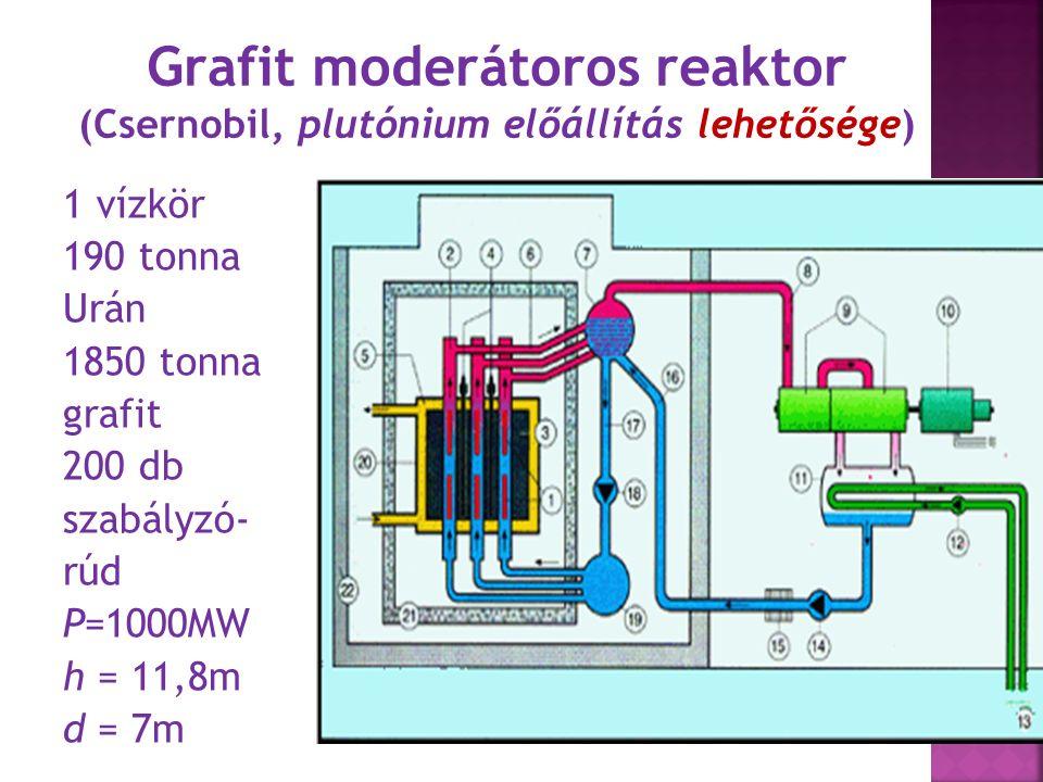 A MSR előnyei II.Nincs külön hűtőrendszer, emiatt nincs LOCA.