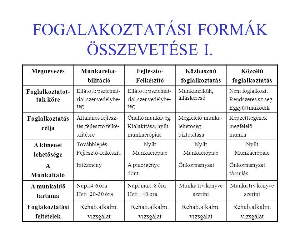 FOGALAKOZTATÁSI FORMÁK ÖSSZEVETÉSE I.