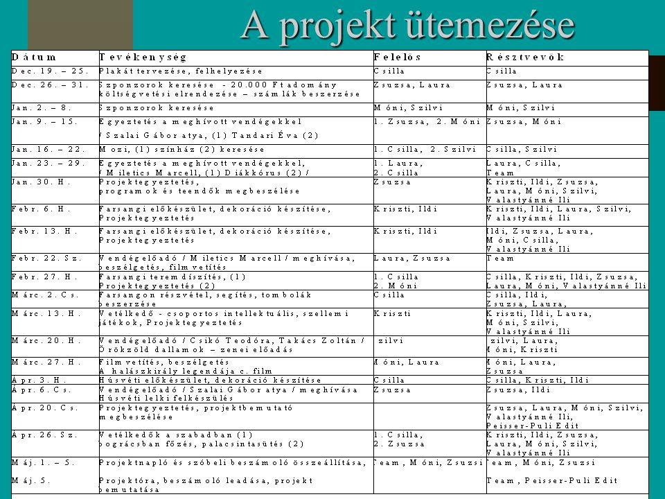 A projekt ütemezése