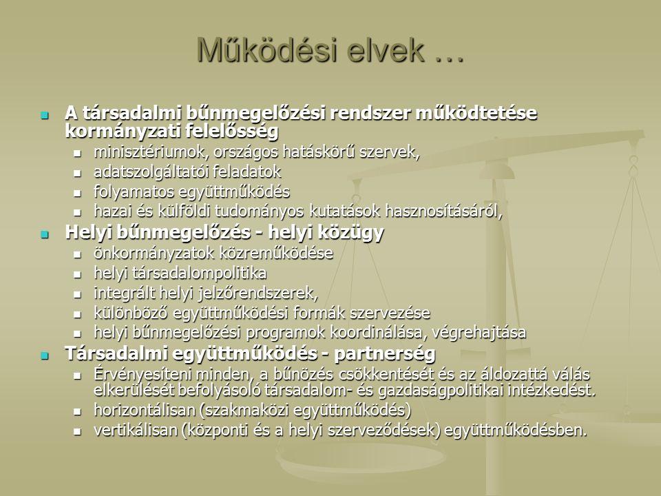 Működési elvek … A társadalmi bűnmegelőzési rendszer működtetése kormányzati felelősség A társadalmi bűnmegelőzési rendszer működtetése kormányzati felelősség minisztériumok, országos hatáskörű szervek, minisztériumok, országos hatáskörű szervek, adatszolgáltatói feladatok adatszolgáltatói feladatok folyamatos együttműködés folyamatos együttműködés hazai és külföldi tudományos kutatások hasznosításáról, hazai és külföldi tudományos kutatások hasznosításáról, Helyi bűnmegelőzés - helyi közügy Helyi bűnmegelőzés - helyi közügy önkormányzatok közreműködése önkormányzatok közreműködése helyi társadalompolitika helyi társadalompolitika integrált helyi jelzőrendszerek, integrált helyi jelzőrendszerek, különböző együttműködési formák szervezése különböző együttműködési formák szervezése helyi bűnmegelőzési programok koordinálása, végrehajtása helyi bűnmegelőzési programok koordinálása, végrehajtása Társadalmi együttműködés - partnerség Társadalmi együttműködés - partnerség Érvényesíteni minden, a bűnözés csökkentését és az áldozattá válás elkerülését befolyásoló társadalom- és gazdaságpolitikai intézkedést.