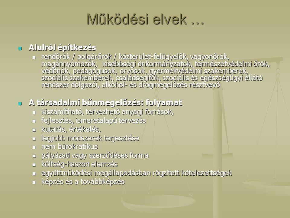 Működési elvek … Alulról építkezés Alulról építkezés rendőrök / polgárőrök / közterület-felügyelők, vagyonőrök, magánnyomozók, kisebbségi önkormányzatok, természetvédelmi őrök, védőnők, pedagógusok, orvosok, gyermekvédelmi szakemberek, szociális szakemberek, családsegítők, szociális és egészségügyi ellátó rendszer dolgozói, alkohol- és drogmegelőzés résztvevő rendőrök / polgárőrök / közterület-felügyelők, vagyonőrök, magánnyomozók, kisebbségi önkormányzatok, természetvédelmi őrök, védőnők, pedagógusok, orvosok, gyermekvédelmi szakemberek, szociális szakemberek, családsegítők, szociális és egészségügyi ellátó rendszer dolgozói, alkohol- és drogmegelőzés résztvevő A társadalmi bűnmegelőzés: folyamat A társadalmi bűnmegelőzés: folyamat kiszámítható, tervezhető anyagi források, kiszámítható, tervezhető anyagi források, fejlesztés, ismeretalapú tervezés fejlesztés, ismeretalapú tervezés kutatás, értékelés, kutatás, értékelés, legjobb módszerek terjesztése legjobb módszerek terjesztése nem bürokratikus nem bürokratikus pályázati vagy szerződéses forma pályázati vagy szerződéses forma költség-haszon elemzés költség-haszon elemzés együttműködési megállapodásban rögzített kötelezettségek együttműködési megállapodásban rögzített kötelezettségek képzés és a továbbképzés képzés és a továbbképzés
