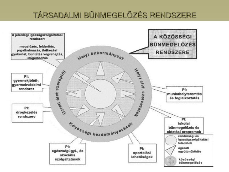 TÁRSADALMI BŰNMEGELŐZÉS RENDSZERE