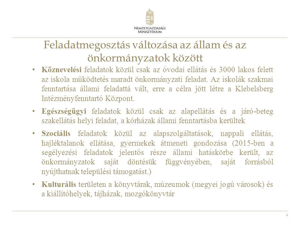 15 Feladatalapú finanszírozási rendszer 2013.