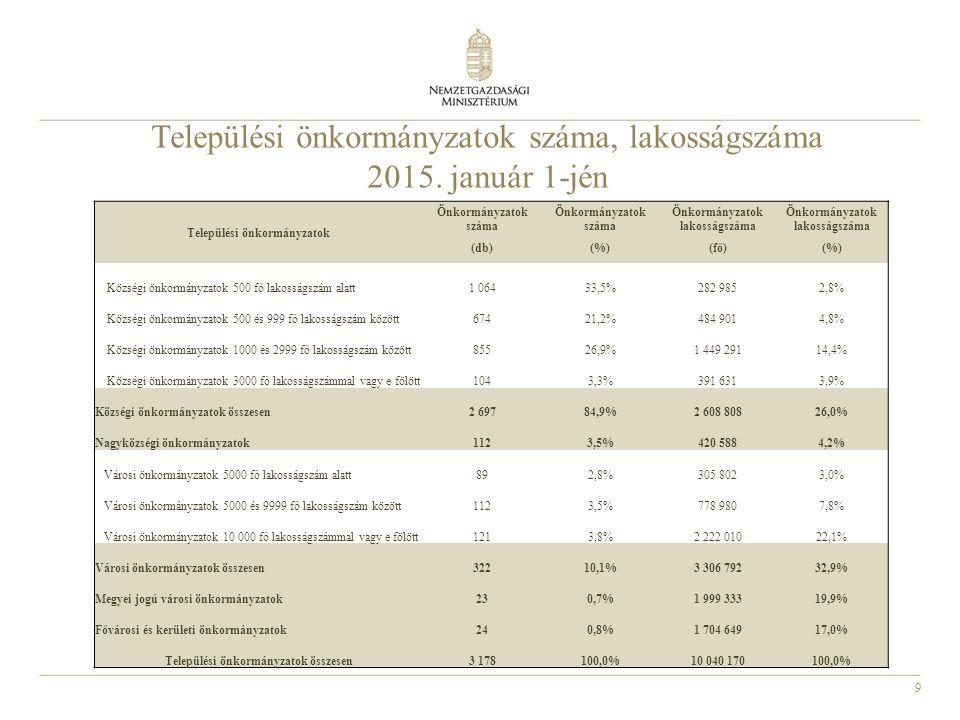 30 Az önkormányzatok és társulások adósságkonszolidációja A konszolidációban érintett önkormányzatok és társulások száma, valamint a konszolidált adósság összege ütemenként millió forintban Ütem Érintett önkormányzatok és társulások száma Konszolidáció összege 2011 - megyei önkormányzatok20197 600,7 2012 - 5 ezer fő alatti önkormányzatok és többcélú kistérségi társulások 1 74084 763,1 2013 - 5 ezer fő feletti önkormányzatok 279614 396,6 2014 - minden önkormányzat és társulás 516472 317,4 Összesen 2 082*1 369 077,8 *a több alkalommal konszolidált önkormányzatok az összegben egyszer szerepelnek