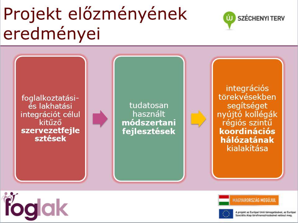 Projekt előzményének eredményei foglalkoztatási- és lakhatási integrációt célul kitűző szervezetfejle sztések tudatosan használt módszertani fejlesztések integrációs törekvésekben segítséget nyújtó kollégák régiós szintű koordinációs hálózatának kialakítása