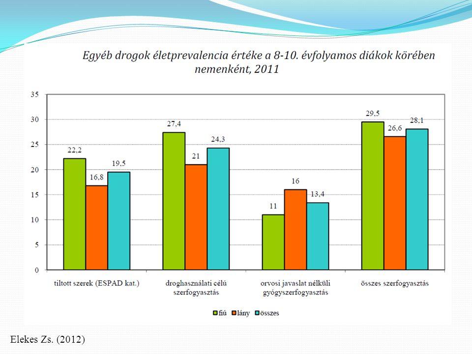 Elekes Zs. (2012)
