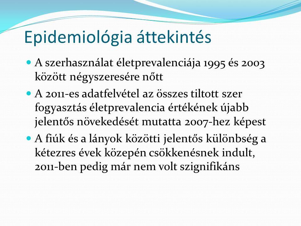 Epidemiológia áttekintés Elekes Zs. (2012)