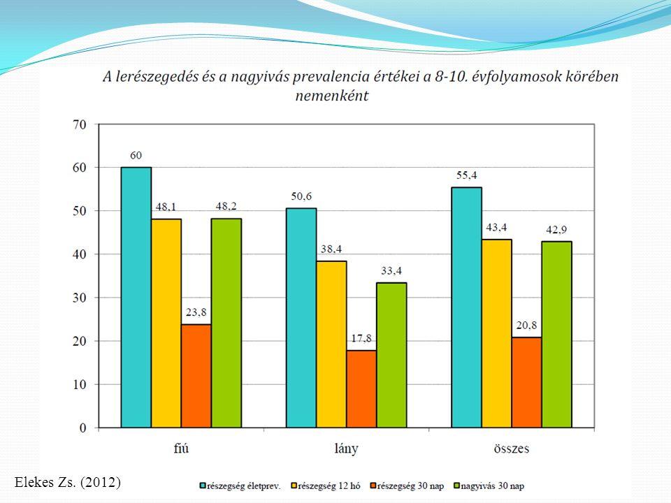 Rendszeres droghasználat elterjedtsége A teljes mintán belül a 20 vagy több alkalommal droghasználati célú szerfogyasztók aránya: 5,4 % (2011 ESPAD felmérés) A 19-34 évesek körében az adatfelvételt megelőző 30 napban is valamilyen tiltott drogot fogyasztók aránya 1,4% (Nemzeti Drog Fókuszpont 2014 éves jelentés)