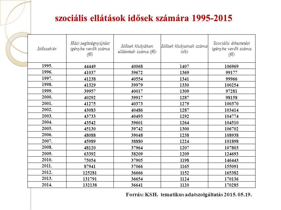 szociális ellátások idősek számára 1995-2015 Időszak/év Házi segítségnyújtást igénybe vevők száma (fő) Idősek klubjában ellátottak száma (fő) Idősek klubjainak száma (db) Szociális étkeztetést igénybe vevők száma (fő) 1995.