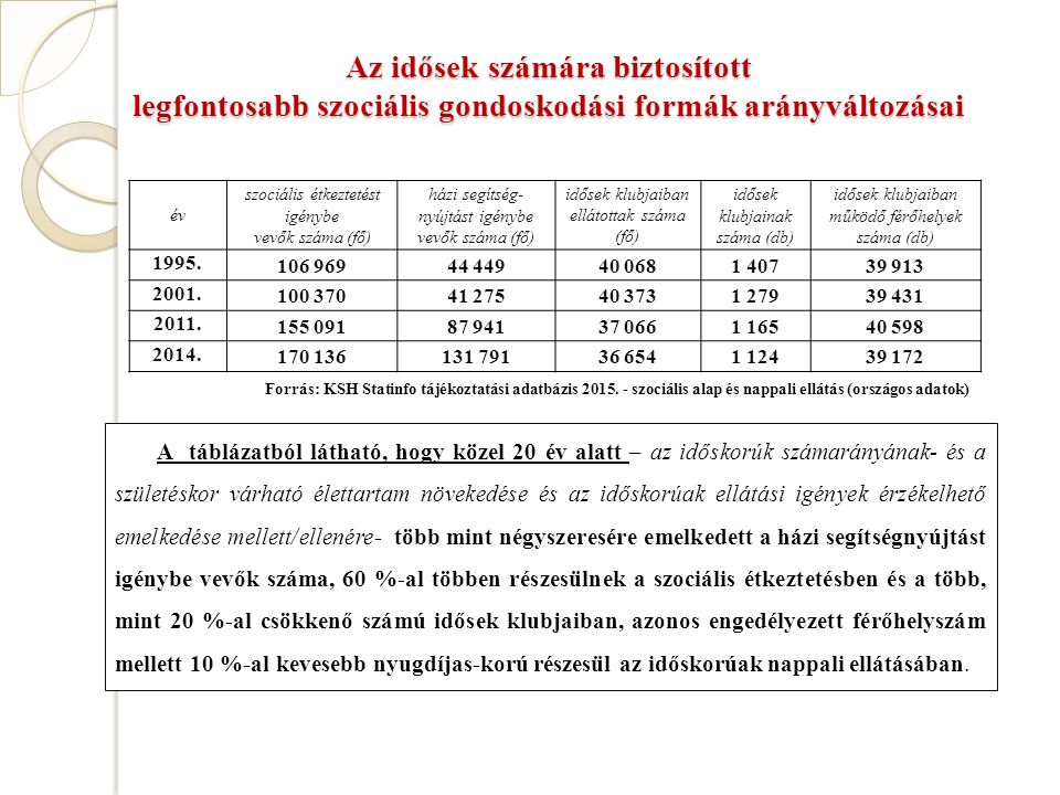 Az idősek számára biztosított legfontosabb szociális gondoskodási formák arányváltozásai év szociális étkeztetést igénybe vevők száma (fő) házi segítség- nyújtást igénybe vevők száma (fő) idősek klubjaiban ellátottak száma (fő) idősek klubjainak száma (db) idősek klubjaiban működő férőhelyek száma (db) 1995.