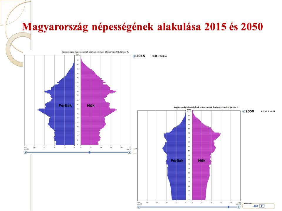 Magyarország népességének alakulása 2015 és 2050