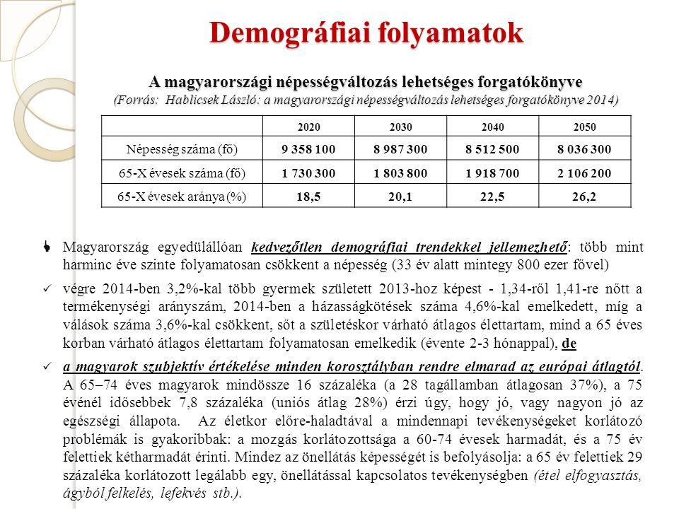 Demográfiai folyamatok  Magyarország egyedülállóan kedvezőtlen demográfiai trendekkel jellemezhető: több mint harminc éve szinte folyamatosan csökkent a népesség (33 év alatt mintegy 800 ezer fővel) végre 2014-ben 3,2%-kal több gyermek született 2013-hoz képest - 1,34-ről 1,41-re nőtt a termékenységi arányszám, 2014-ben a házasságkötések száma 4,6%-kal emelkedett, míg a válások száma 3,6%-kal csökkent, sőt a születéskor várható átlagos élettartam, mind a 65 éves korban várható átlagos élettartam folyamatosan emelkedik (évente 2-3 hónappal), de a magyarok szubjektív értékelése minden korosztályban rendre elmarad az európai átlagtól.
