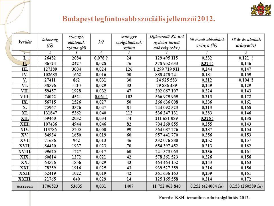 kerület lakosság (fő) szoc-gyv ellátottak száma (fő) 3/2 szoc-gyv szolgáltatások száma Díjbeszedő Rt.-nél nyilván tartott adósság (eFt.) 60 évnél idősebbek aránya (%) 18 év és alattiak aránya(%) 12345678 I.2648220840,078 24129 495 1150,332 0,121 .