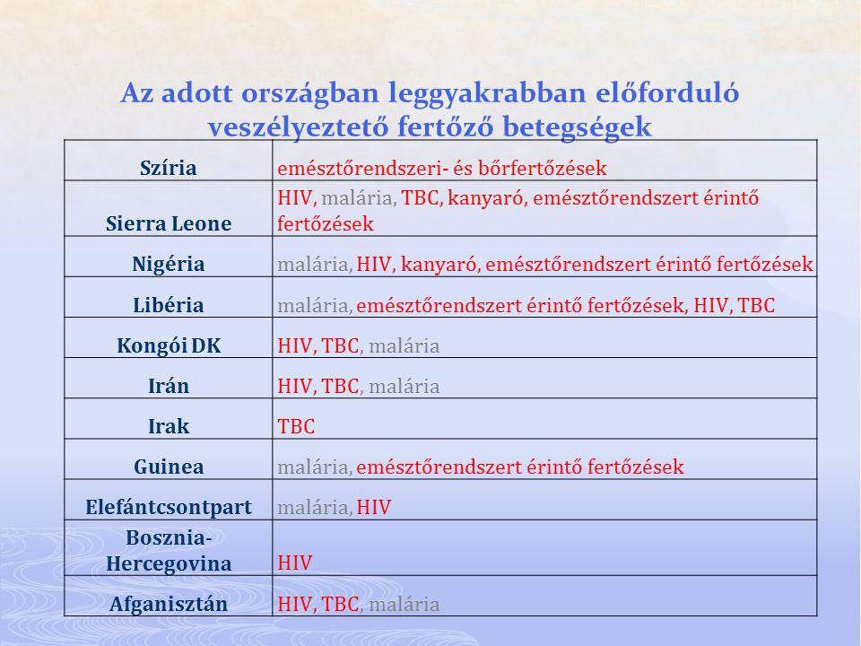 Az adott országban leggyakrabban előforduló veszélyeztető fertőző betegségek Szíriaemésztőrendszeri- és bőrfertőzések Sierra Leone HIV, malária, TBC,