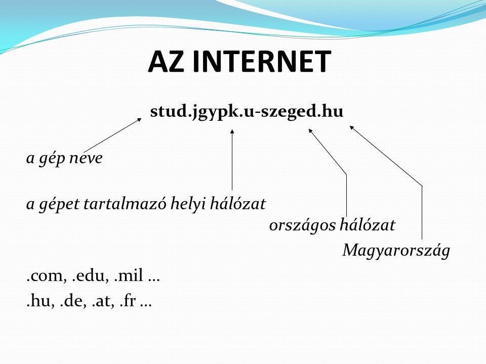 AZ INTERNET stud.jgypk.u-szeged.hu a gép neve a gépet tartalmazó helyi hálózat országos hálózat Magyarország.com,.edu,.mil ….hu,.de,.at,.fr …