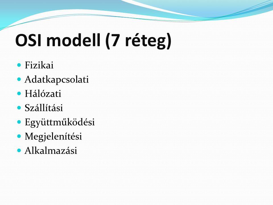 OSI modell (7 réteg) Fizikai Adatkapcsolati Hálózati Szállítási Együttműködési Megjelenítési Alkalmazási