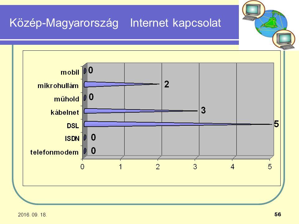 2016. 09. 18. 56 Közép-Magyarország Internet kapcsolat