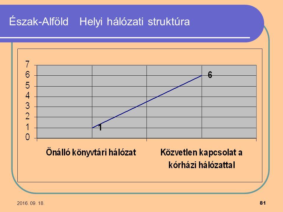2016. 09. 18. 81 Észak-Alföld Helyi hálózati struktúra