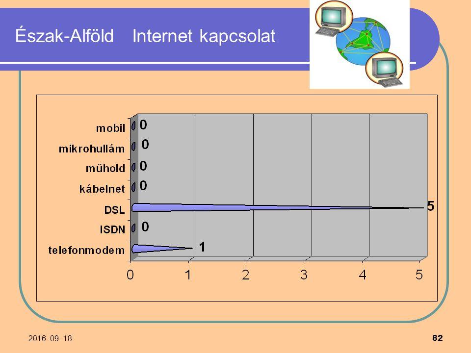 2016. 09. 18. 82 Észak-Alföld Internet kapcsolat