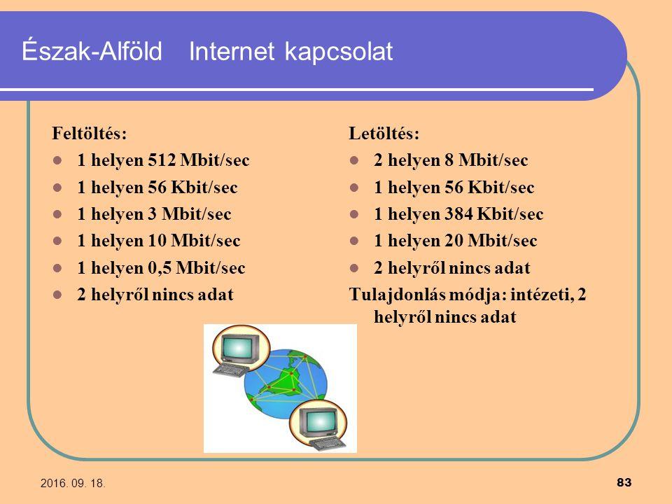 2016. 09. 18. 83 Észak-Alföld Internet kapcsolat Feltöltés: 1 helyen 512 Mbit/sec 1 helyen 56 Kbit/sec 1 helyen 3 Mbit/sec 1 helyen 10 Mbit/sec 1 hely