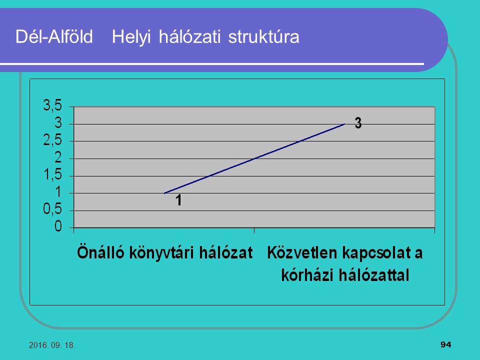 2016. 09. 18. 94 Dél-Alföld Helyi hálózati struktúra