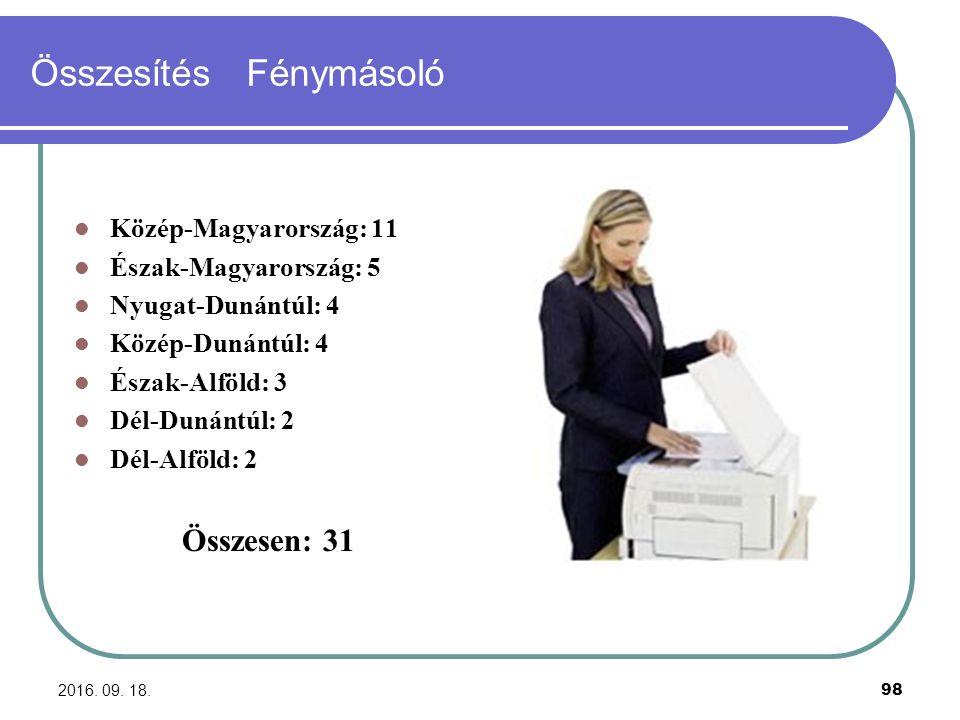2016. 09. 18. 98 Összesítés Fénymásoló Közép-Magyarország: 11 Észak-Magyarország: 5 Nyugat-Dunántúl: 4 Közép-Dunántúl: 4 Észak-Alföld: 3 Dél-Dunántúl: