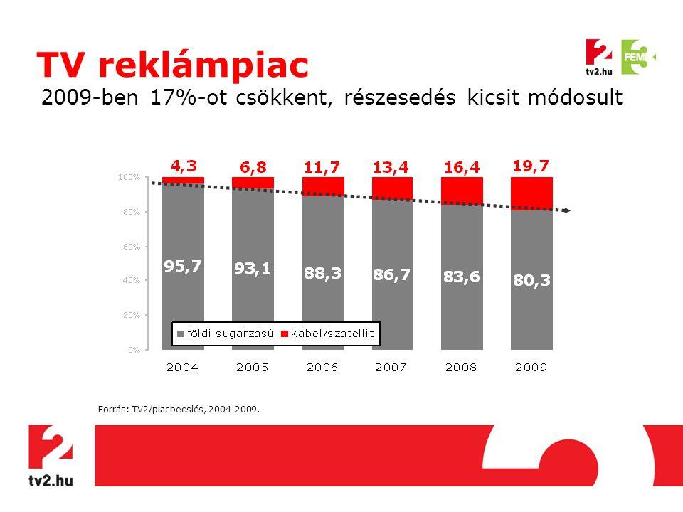TV reklámpiac 2009-ben 17%-ot csökkent, részesedés kicsit módosult Forrás: TV2/piacbecslés, 2004-2009.
