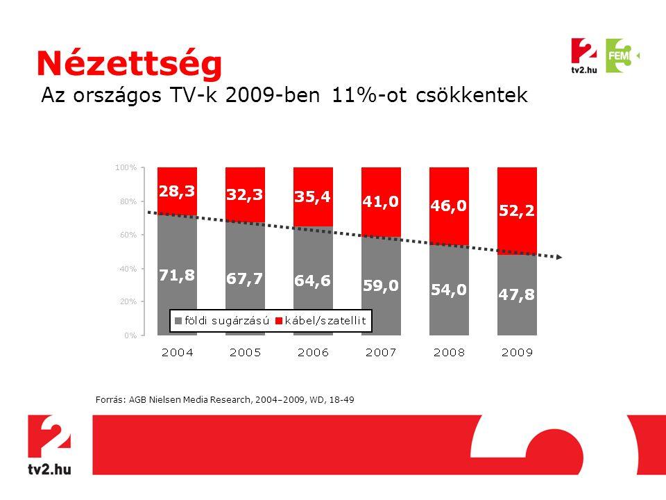 Nézettség Az országos TV-k 2009-ben 11%-ot csökkentek Forrás: AGB Nielsen Media Research, 2004–2009, WD, 18-49
