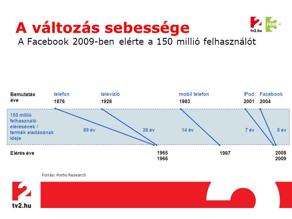 A változás sebessége A Facebook 2009-ben elérte a 150 millió felhasználót Forrás: Portio Research 150 millió felhasználó elérésének / termék eladásának ideje Bemutatás éve Elérés éve telefon 1876 televízió 1928 mobil telefon 1983 iPod 2001 Facebook 2004 1965 1966 1997 2008 2009 89 év38 év14 év7 év5 év