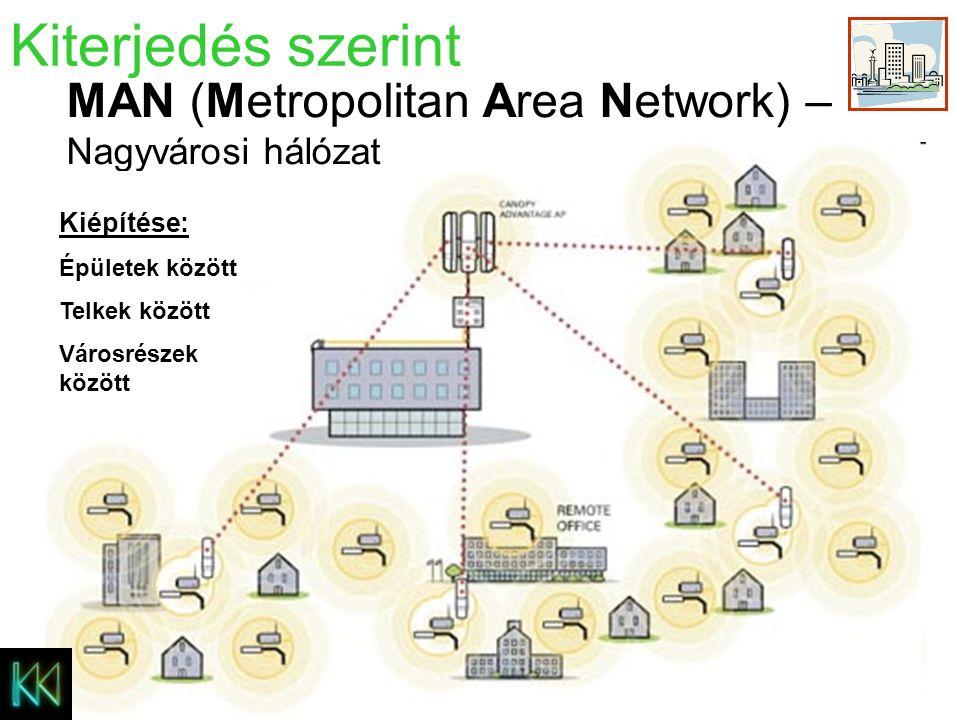 Kiterjedés szerint LAN (Local Area Network) - Helyi hálózat Például: munkahely iskola Kiépítése: Épületen belül Telken belül