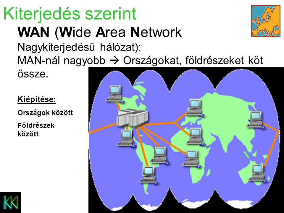 MAN (Metropolitan Area Network) – Nagyvárosi hálózat Kiterjedés szerint Kiépítése: Épületek között Telkek között Városrészek között