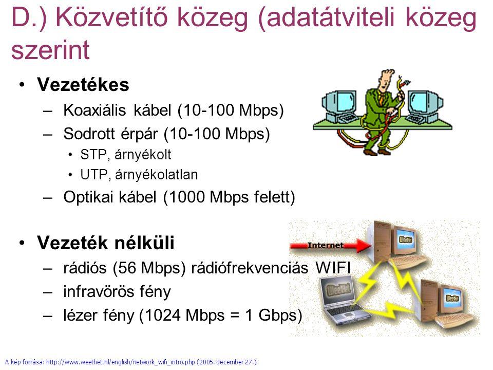 D.) Közvetítő közeg szerint VezetékesVezeték nélküli CSATOLÓ KÁBEL adatátviteli közeg