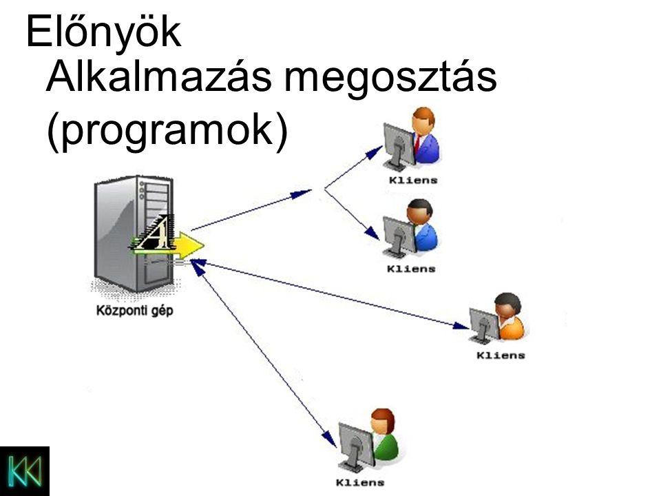 MODEM Internet megosztás Előnyök