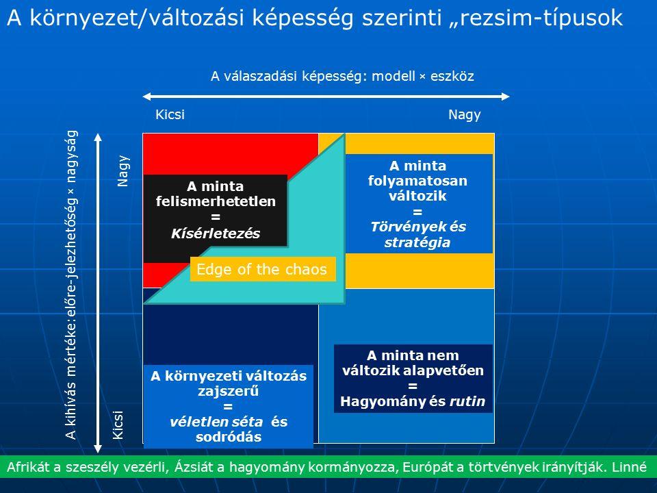 """A környezet/változási képesség szerinti """"rezsim-típusok KicsiNagy A válaszadási képesség: modell × eszköz Kicsi Nagy A kihívás mértéke:előre-jelezhetőség × nagyság A minta felismerhetetlen = Kísérletezés A környezeti változás zajszerű = véletlen séta és sodródás A minta nem változik alapvetően = Hagyomány és rutin A minta folyamatosan változik = Törvények és stratégia Edge of the chaos Afrikát a szeszély vezérli, Ázsiát a hagyomány kormányozza, Európát a törtvények irányítják."""