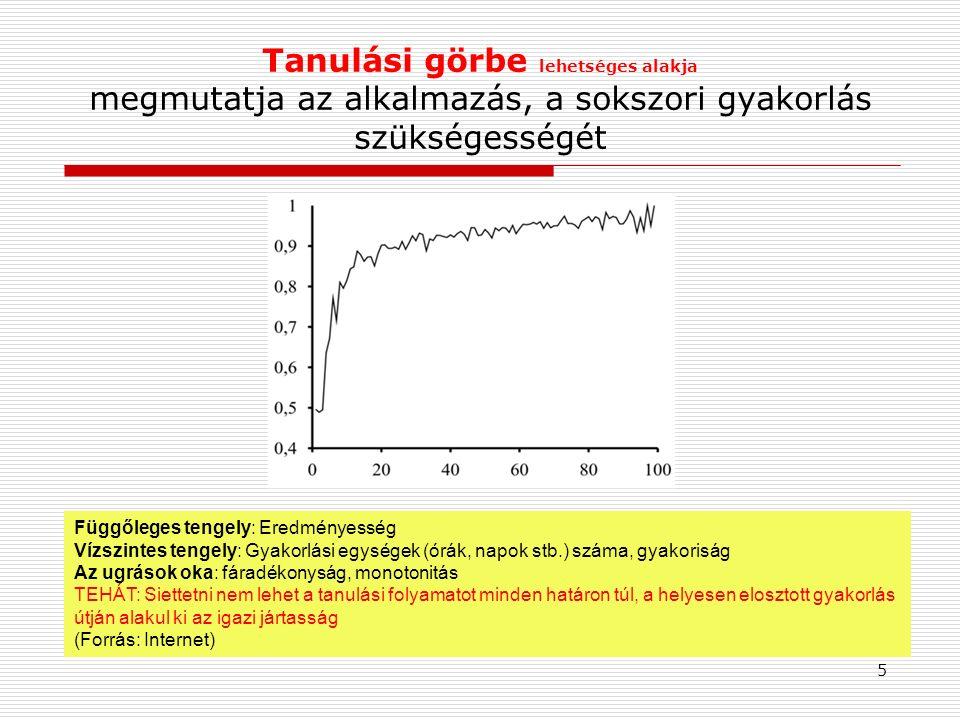 Tanulási görbe lehetséges alakja megmutatja az alkalmazás, a sokszori gyakorlás szükségességét Függőleges tengely: Eredményesség Vízszintes tengely: G