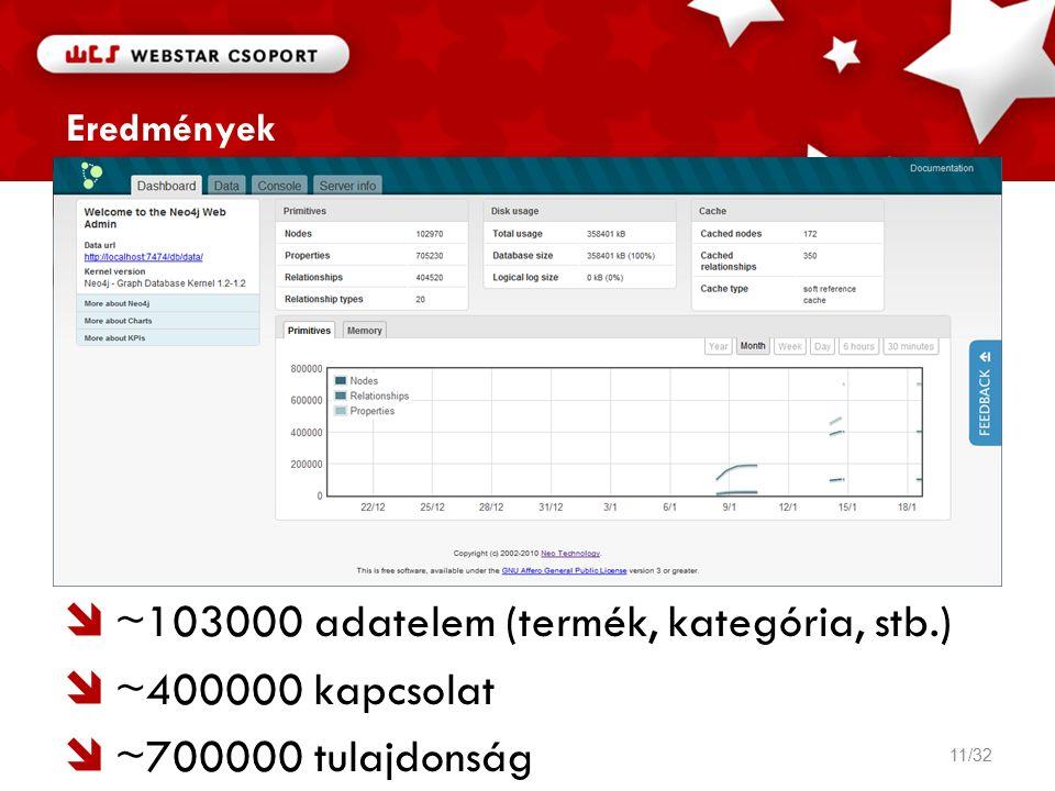 Eredmények  ~103000 adatelem (termék, kategória, stb.)  ~400000 kapcsolat  ~700000 tulajdonság 11/32