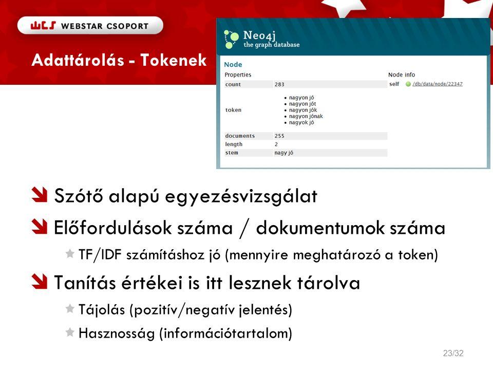 Adattárolás - Tokenek  Szótő alapú egyezésvizsgálat  Előfordulások száma / dokumentumok száma TF/IDF számításhoz jó (mennyire meghatározó a token)  Tanítás értékei is itt lesznek tárolva Tájolás (pozitív/negatív jelentés) Hasznosság (információtartalom) 23/32