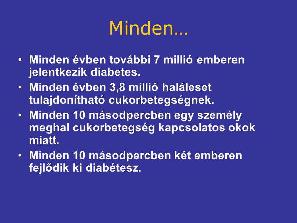 Minden… Minden évben további 7 millió emberen jelentkezik diabetes.