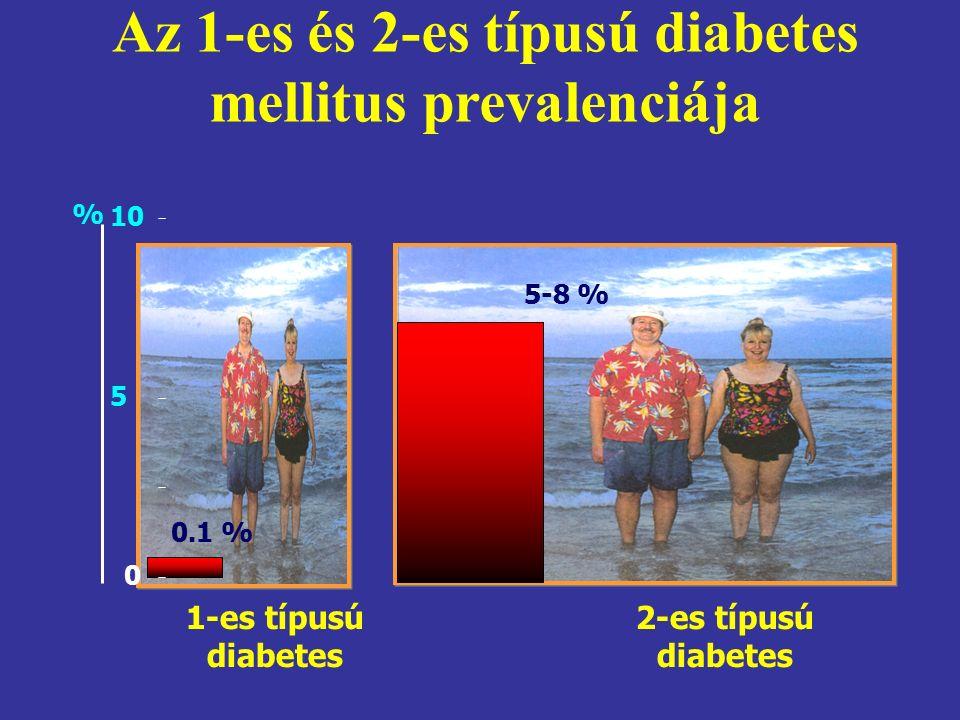Az 1-es és 2-es típusú diabetes mellitus prevalenciája 0 5 10 % 0.1 % 5-8 % 2-es típusú diabetes 1-es típusú diabetes