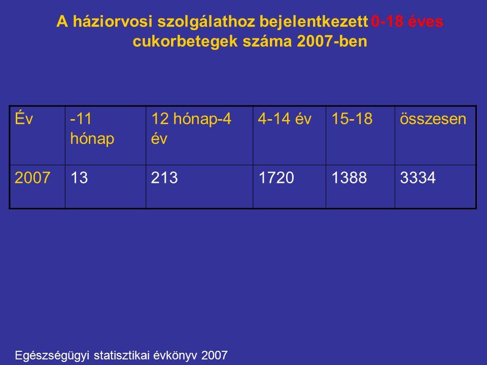 A háziorvosi szolgálathoz bejelentkezett 0-18 éves cukorbetegek száma 2007-ben Év-11 hónap 12 hónap-4 év 4-14 év15-18összesen 200713213172013883334 Egészségügyi statisztikai évkönyv 2007