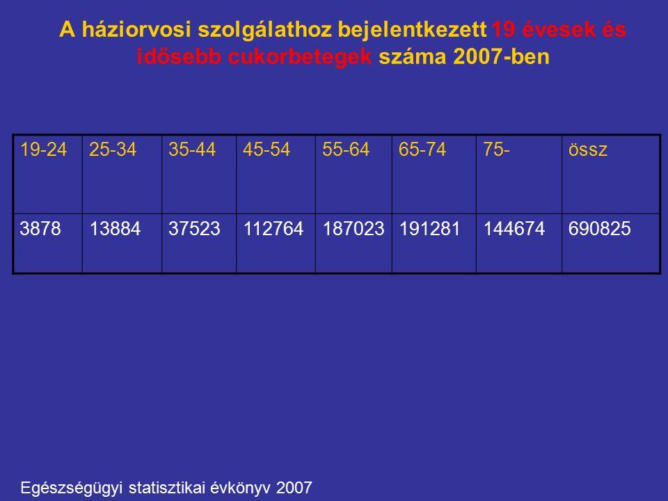 A háziorvosi szolgálathoz bejelentkezett 19 évesek és idősebb cukorbetegek száma 2007-ben 19-2425-3435-4445-5455-6465-7475-össz 38781388437523112764187023191281144674690825 Egészségügyi statisztikai évkönyv 2007