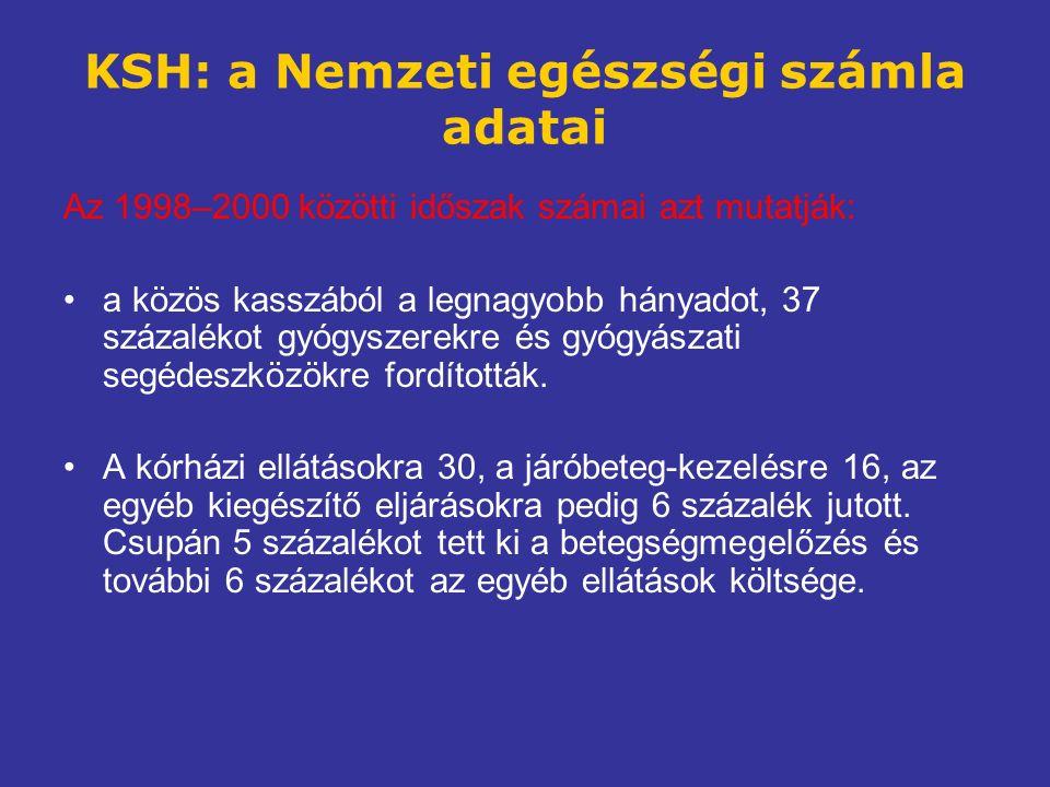 KSH: a Nemzeti egészségi számla adatai Az 1998–2000 közötti időszak számai azt mutatják: a közös kasszából a legnagyobb hányadot, 37 százalékot gyógyszerekre és gyógyászati segédeszközökre fordították.